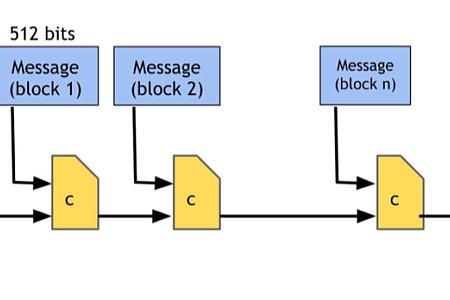 密码学和加密数字货币的简介