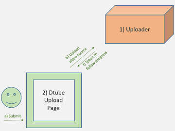 DTube Uploader,生来就在线!
