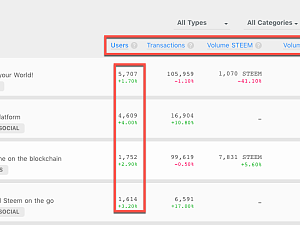 Essential tools for steem from small fish to big whales – APP leaderboard